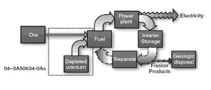 Depleted Uranium/plutonium