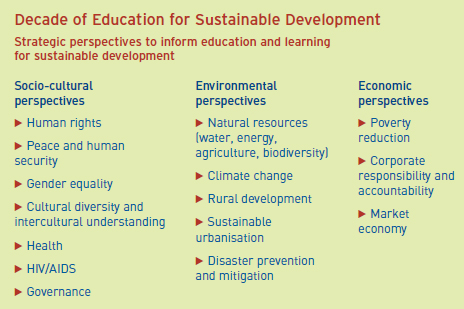 Decade of education for sustainable development